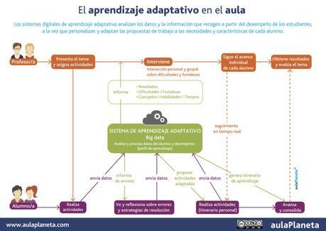 El aprendizaje adaptativo en el aula