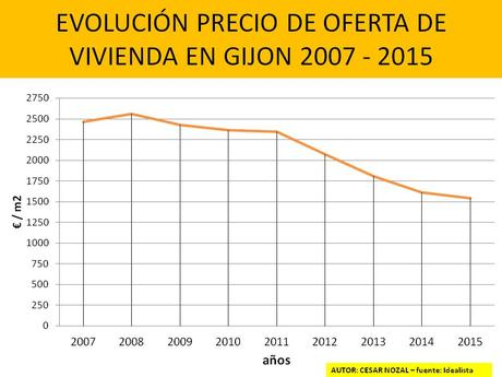 evolución del precio de la vivienda en Gijón