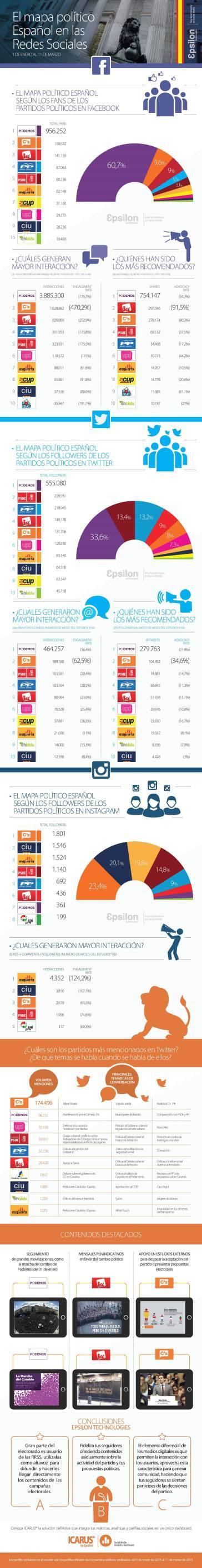 Políticos españoles y Redes Sociales