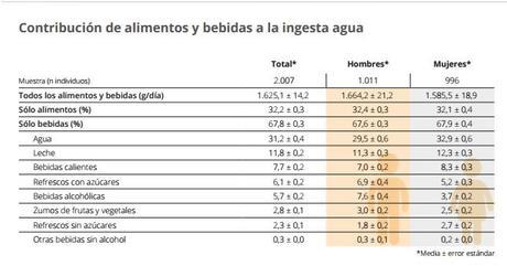 La hidratación: asignatura suspensa en los españoles
