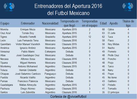 Entrenadores del Apertura 2016 del futbol mexicano
