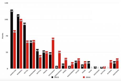Comparación de cada equipo en las seis primeras carreras del 2016 y las del 2015