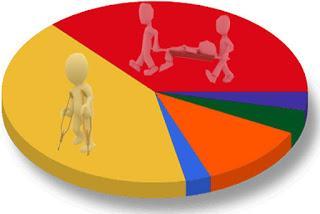 Estadística sobre síntomas y convalecencia de portadores de catéteres ureterales