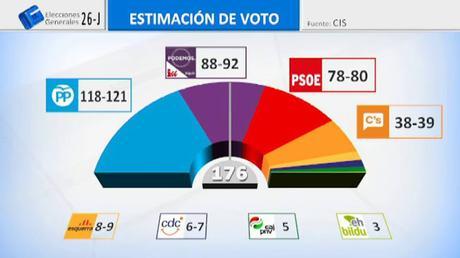 Unidos Podemos se afianza en segundo lugar.