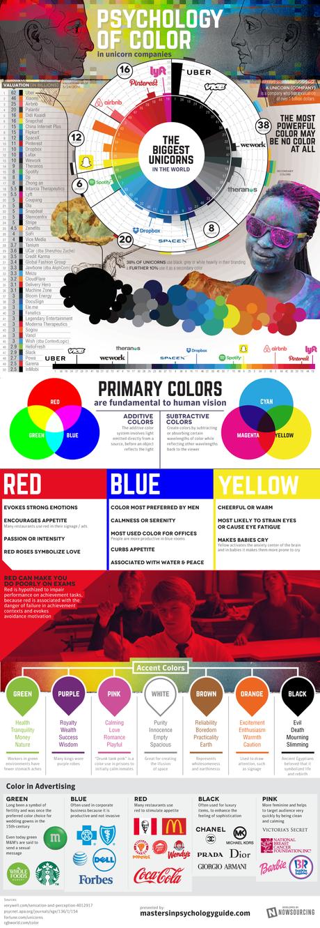 La psicología del color en las empresas unicornio, esta es la tendencia