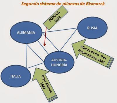 ANTECEDENTES REMOTOS DE LA I GUERRA MUNDIAL: SEGUNDO SISTEMA DE ALIANZAS DE BISMARCK