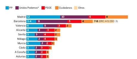 Encuesta Electoral Junio 2016 CIS