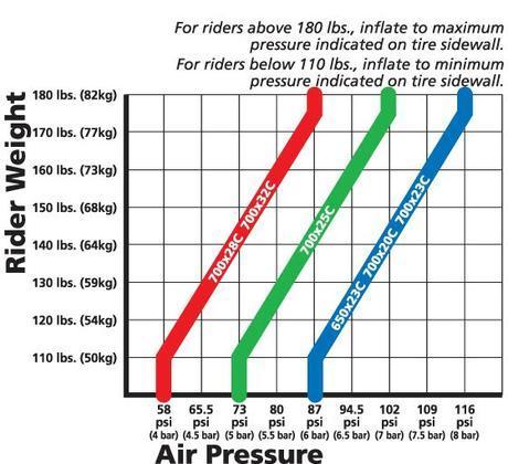 presión correcta neumáticos bicicleta carretera