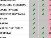 Inhumación Cremación: ¿Cuánto vale morir España?