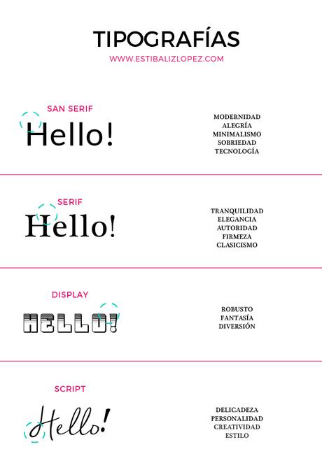 infografia con la psicología de tipografias