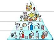 Pirámide hidratación recomendable