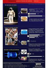 Infografía: Baterías eléctrica vs Cuerpo humano