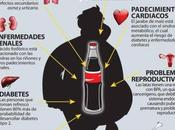 Coca Cola contiene producto España prohibido Estados Unidos