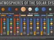 composición atmosférica planetas Sistema Solar
