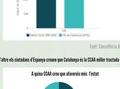fracaso terceras vías catalanas