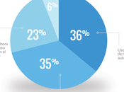 Reporte industria: Estado marketing automatizado