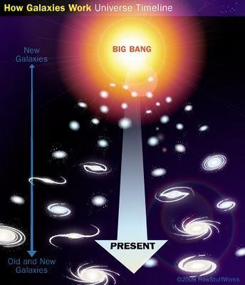 ¿Cómo se formaron las galaxias?