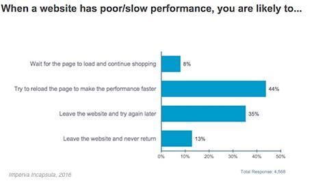 La importancia de la velocidad Web en comercios electrónicos