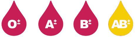 Grupo Sanguíneo AB alimentos beneficos para adelgazar