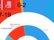 INFORTÉCNICA Galicia: repetiría mayoría absoluta, socialistas resisten ante Marea