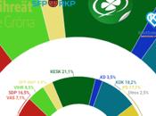 Gallup Finlandia: gobierno conservador perdería mayoría hundimiento socios extrema derecha