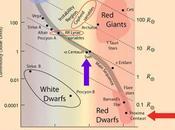 donde está Próxima Centauri diagrama H-R?