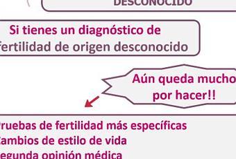 Infertilidad O Esterilidad De Origen Desconocido Paperblog