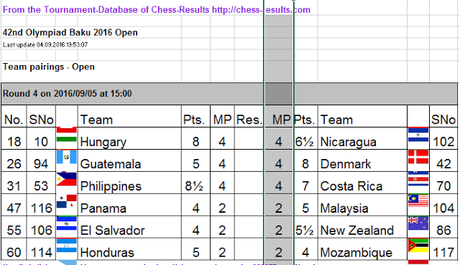 Termina ronda 4 de la Olimpiada ....Ukrania cobra factura por Crimea!