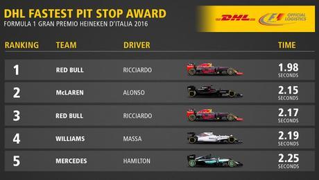 Red Bull logra la parada en los pits más rápida en Monza, y Rosberg fue votado como el mejor piloto del día