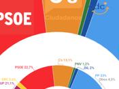 REPORT España: Ciudadanos rozarían mayoría absoluta