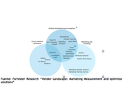 Forrester sitúa Adgravity tecnología Neural.one entre gigantes Marketing Internacional
