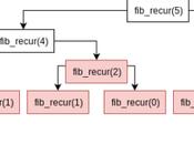 Programación recursiva Python