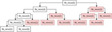 Diagrama algoritmo recursivo Fibonacci
