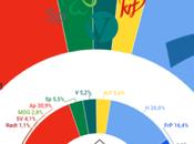 GALLUP Noruega: ligero avance socialdemócrata, aunque persiste mayoría conservadora