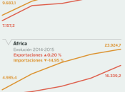 Infografía evolución comercio exterior.Incremento de...