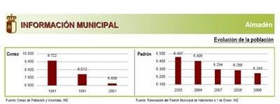 Disminuye la población en Almadén