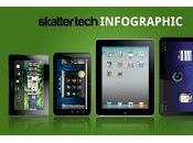 Comparativa Dell Streak Apple iPad, Motorola Xoom BlackBerry PlayBook