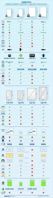 Comparativa Dell Streak 7, Apple iPad, Motorola Xoom y BlackBerry PlayBook