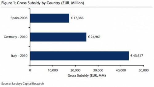 Coste Total de los subsidios por paises 500x283 Italia