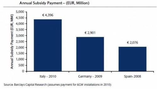Pago anual de los subsidios por paises 500x285 Italia