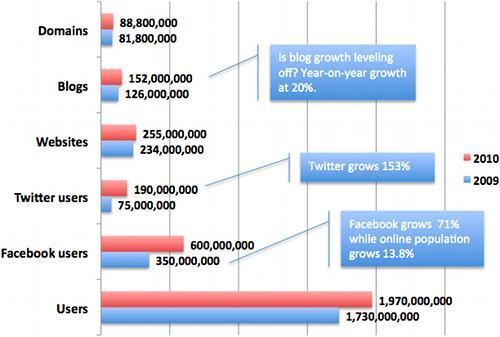 La web 2.0 y el Social Media siguen creciendo