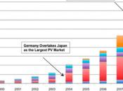 Italia, ¿error colosal Mercado Fotovoltaico?