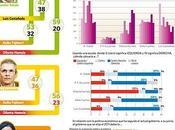 Encuesta pucp: intención voto segunda vuelta