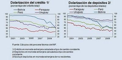 América Latina dice adiós al dólar
