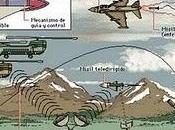 invento Sistemas misiles teleguiado
