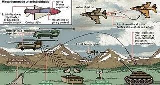 El invento de los Sistemas de misiles y de teleguiado