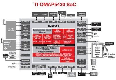 OMAP 5, cuatro núcleos para tu siguiente móvil