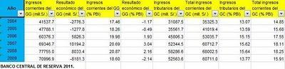 Impuesto General a las Ventas (IGV) Reducción del 1% por Alan García