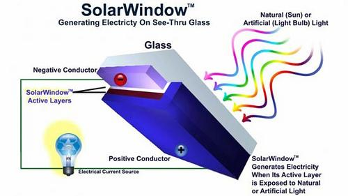 5432847869 fd4443e625 Thin Film SolarWindow New Energy Technologies