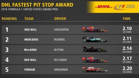 Red Bull firma el pitstop más rápido del GP de Estados Unidos y Verstappen es elegido como el piloto del día